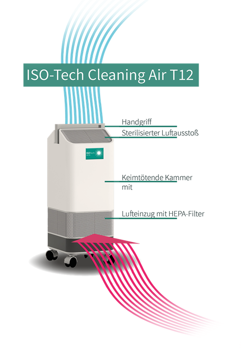 Funktionsweise ISO-Tech Cleaning Air T12