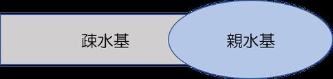 界面活性剤の構造