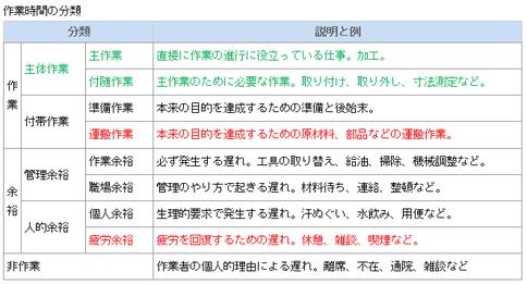 作業時間の分類