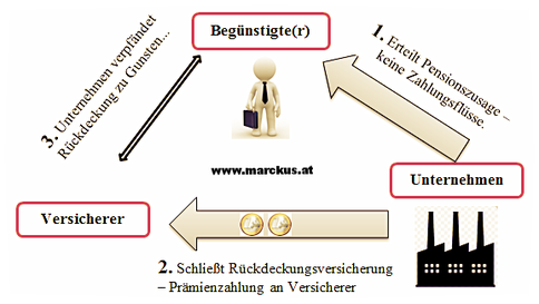 Direkte Leistungszusage mit Rückdeckung während der Anwartschaftsphase - schematische Darstellung