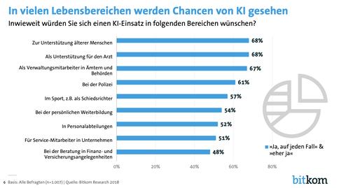 """Quelle: """"Künstliche Intelligenz Von der Strategie zum Handeln"""", Bitkom, 27. November 2018"""