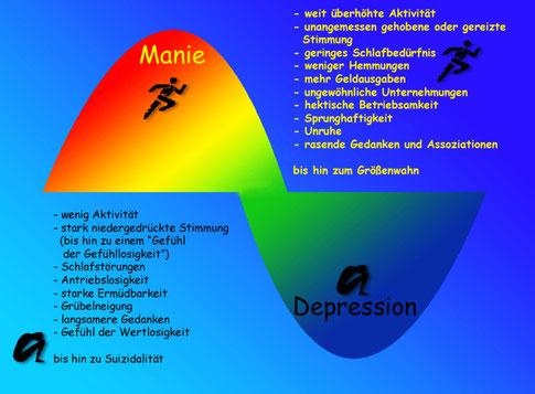 Einige Symptome bipolarer Erkrankung, nicht alle müssen bei einer Erkrankung vorhanden sein. Vorlage: Nup,  Umwandlung in eine Grafik: Merops, aus de.wikipedia.org