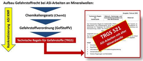 Aufbau Gefahrstoffrecht - rechtliche Relevanz TRGS 521
