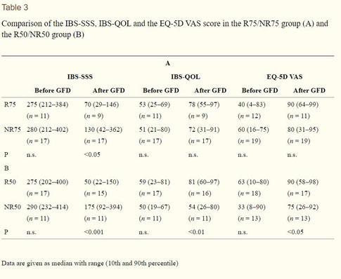 Abb2: Darstellung der erzielten Effekte mit der glutenfreien Kost auf das Reizdarmsyndrom im Vergleich Responder - Non-Responder. Entnommen aus Barmeyer et al.(2017)