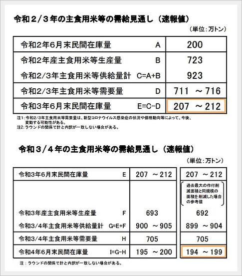 令和2/3年の主食用米の需給見通し