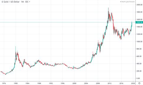 goldpreisentwicklung 2019