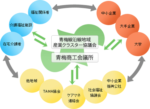 青梅線沿線地域産業クラスター協議会支援体制図