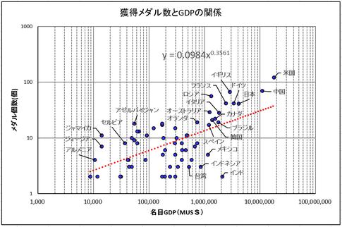 獲得メダル数とGDPの関係グラフ