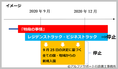 コロナ禍における外国人の日本入国3ルート