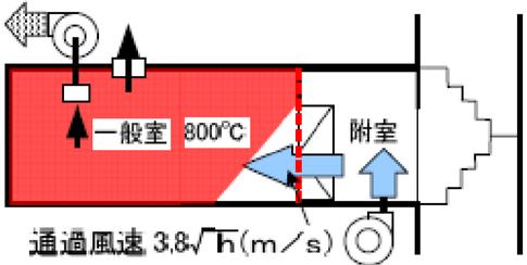 一般室に直接面している場合の給気機