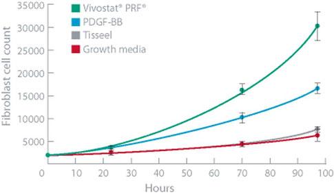Prolifération cellulaire dans la Colle à plaquettes Vivostat comparée à d'autres produits