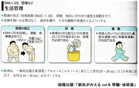 CKD予防に重要な生活管理