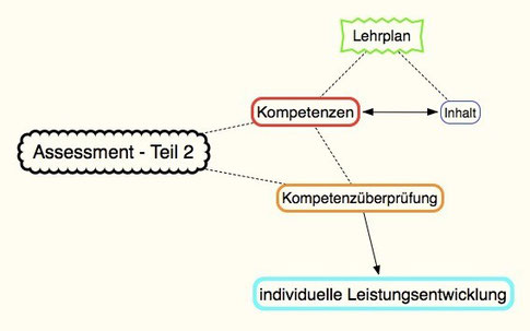 Assessment - Teil 2
