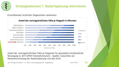 BDL-Symposium in Magdeburg: Bedarfsplanung reformieren
