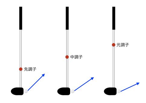 調子(キックポイント)の違いによる弾道イメージ画像