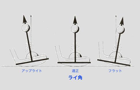 ライ角の方向性への影響画像