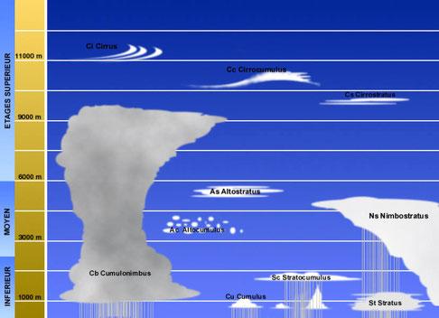 """Les différents nuages: savoir les reconnaitres et à quel """"étage"""" ils appartiennent"""