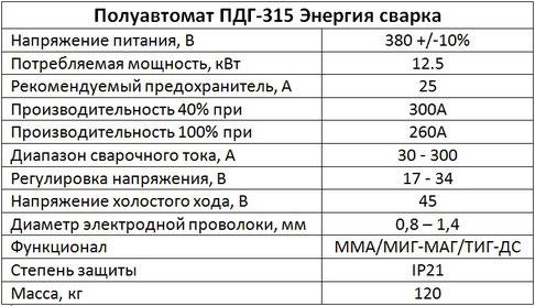 """Параметры полуавтомата ПДГ-315 """"Буран"""""""