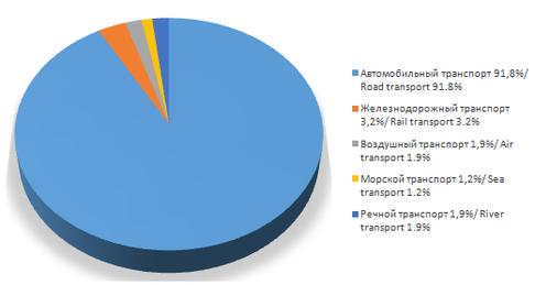 Распределение доли участия транспорта в доставке боеприпасов  / Distribution of the share of transport in the delivery of ammunition