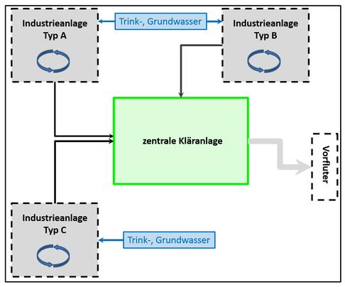 Prinzipskizze der aktuellen Abwasseraufbereitung in Industrieparks