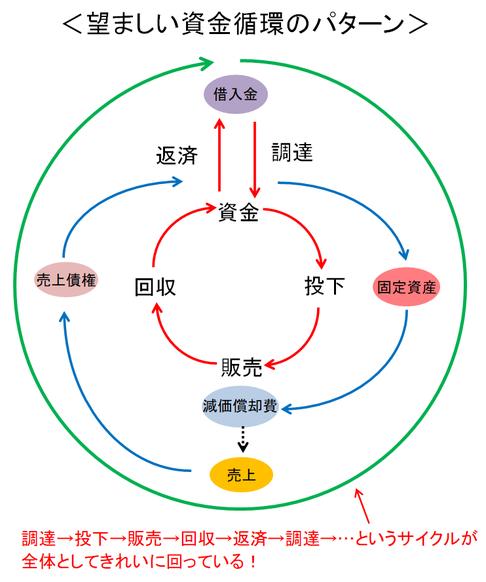 望ましい資金循環のパターン