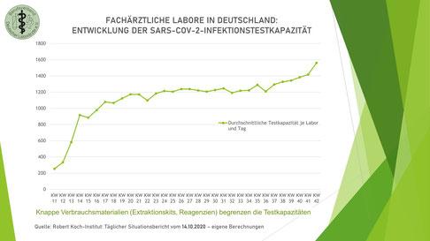Fachärztliche Labore in Deutschland: Entwicklung der SARS-COV-2-Infektionstestkapazität