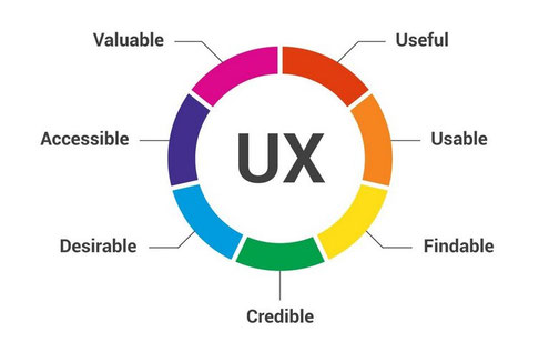 Kreis mit 7 Faktoren die UX beeinflussen: Valuable, Accessible, Desirable, Credible, Findable, Usable, Useful
