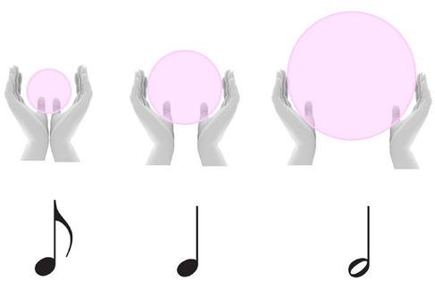 リトミックでは、音符の長さに合わせた空間スケールで身体表現をすることがポイントです。
