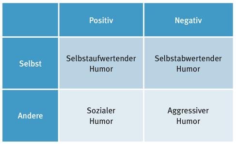 Die vier Humrostile (nach Martin et al., 2013; Abbildung aus Ullmann & Seidler, 2015)