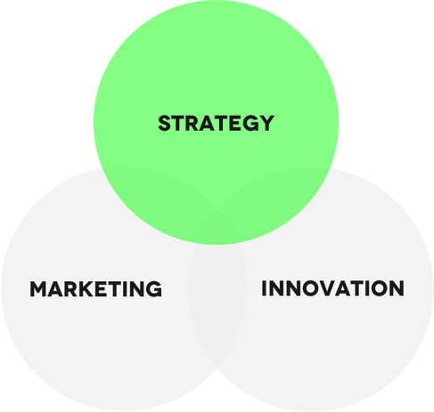 Strategy Marketing Innovation Zusammenspiel