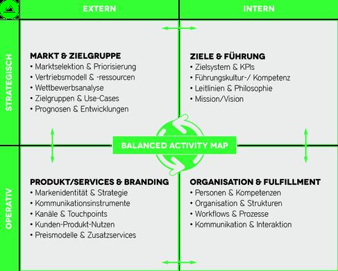 Balanced Activity Map WNBRG Ziele Organosation Märkte Produkte