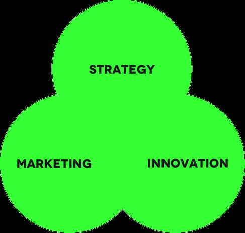 Strategy Marketing Innovation