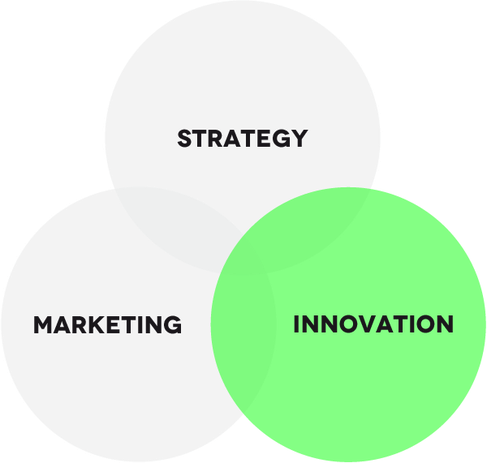 Strategy Marketing Innovation