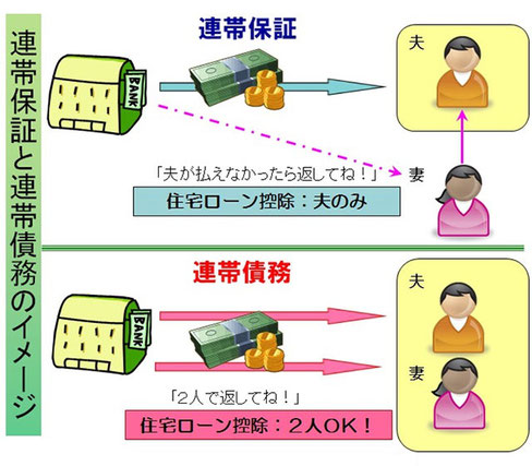 連帯保証人,連帯債務者,保証人,住宅ローン,東大阪,不動産,住家,すみか,sumika