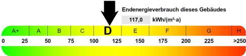 Energieausweis Verbrauch, präsentiert von VERDE Immobilien