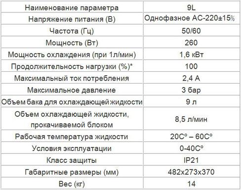 Характеристики кулера 9 литров