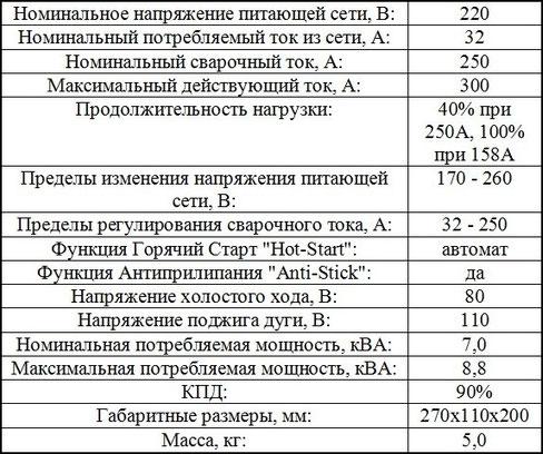 Описание Патон ВДИ-250Е