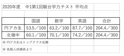 中1第1回駿台学力テスト平均点