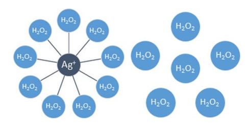 Zilver-gestabiliseerde waterstofperoxide en 'normale' waterstofperoxide