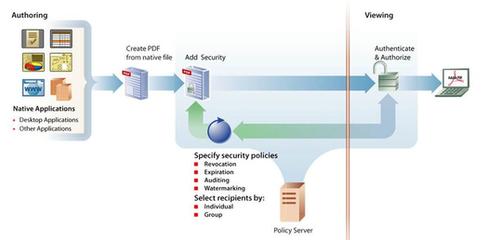 Rights Management - 3D PDF | テクニカル3Dドキュメント | スマート