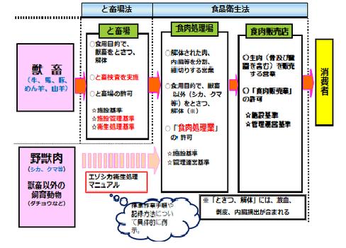 道庁環境生活部自然環境課エゾシカ対策係・活用係作成図