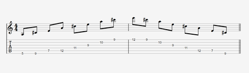 Diagonale Arpeggios auf der Gitarre - Pattern 1