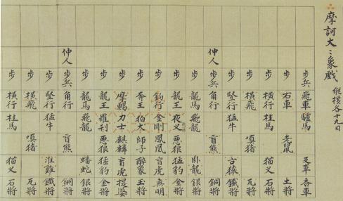 象棊纂圖部類抄(東京都立中央図書館特別文庫室所蔵)