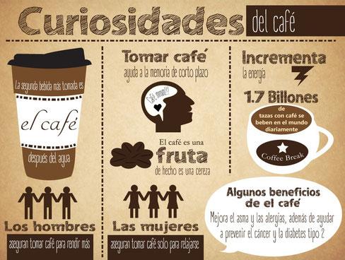 Infografía curiosidades café