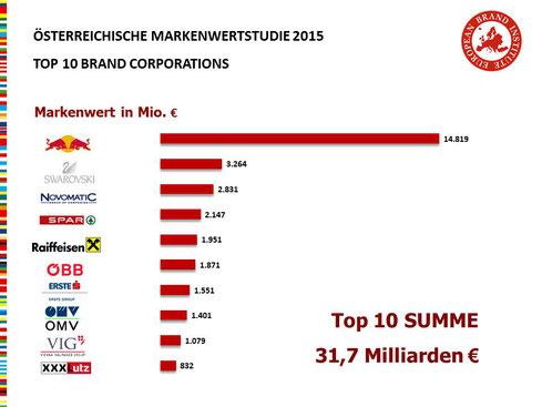 Österreichische Markenwert Studie 2015, Top 10 Brand Corporations Austria, European Brand Institute