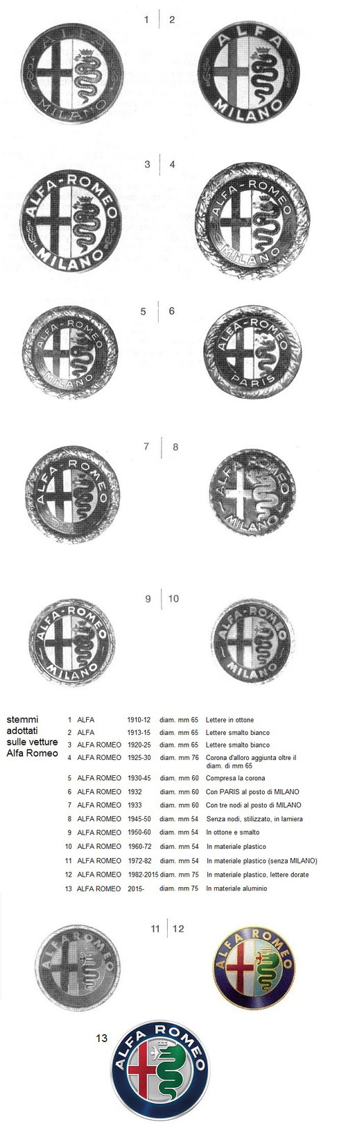 alfa logo emblem badge stemma storia Luigi Fusi alfa romeo, logo, badge, emblem, pin, pins, logos, badges, emblems, écusson, spilletta, spilla, stemma, medaglia, médaille, emblème, fregio, sigla, cloisonne, enamel, émaillé, smaltato