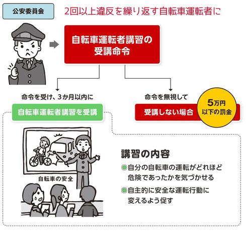 自転車の 道路交通法 改正 6月1日 自転車 : ... 6月1日施行 - シンク出版