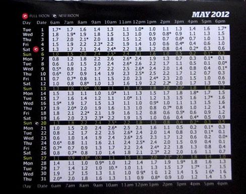 2012年5月バリ島タイドチャート
