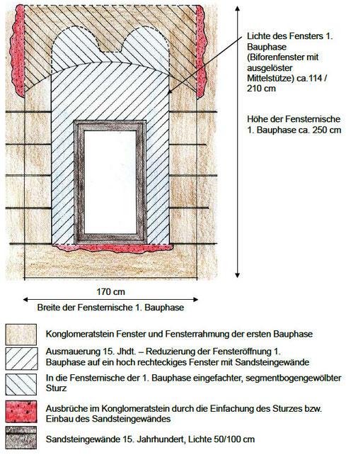 BAUFORSCHUNG: Befundung eines mittelalterlichen Biforenfensters, Visualisierung der Befundergebnisse (Projekt in Kooperation mit Restaurator Hadeyer GmbH).