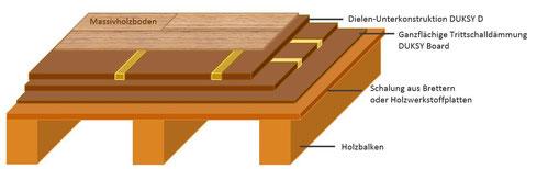 Holzbalkendecke sanieren Massivholzdielen